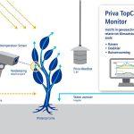 Priva TopCrop Monitor