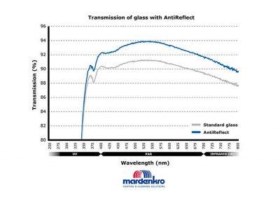 Anti-reflectie technologie voor bestaande kassen