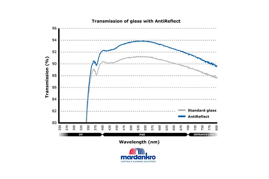 grafiek effect anti-reflectie technologie AntiReflect Mardenkro