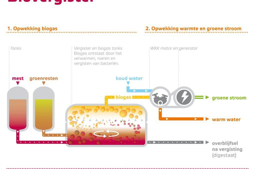 Glastuinders Bergerden gaan duurzame CO2 afnemen van biogasinstallatie