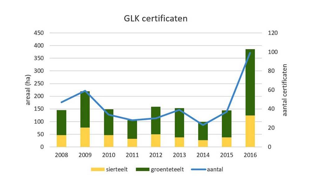 Grafiek van aanmeldingen bouw van Groen Label Kas