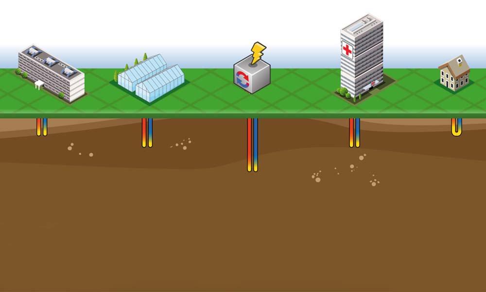 Modelweergave van WKO-installaties bij verschillende soorten gebouwen.