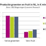 Consument koopt vooral gemakkelijke groenten