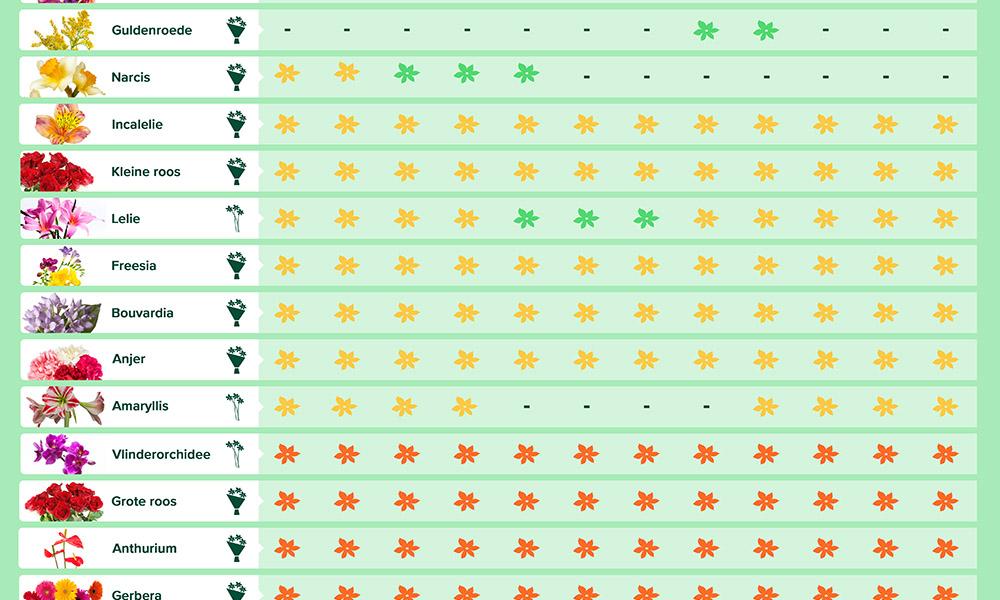 De Bloemenkalender van Milieu Centraal laat je zien in welke periode welke bloemen je het beste kunt kopen.