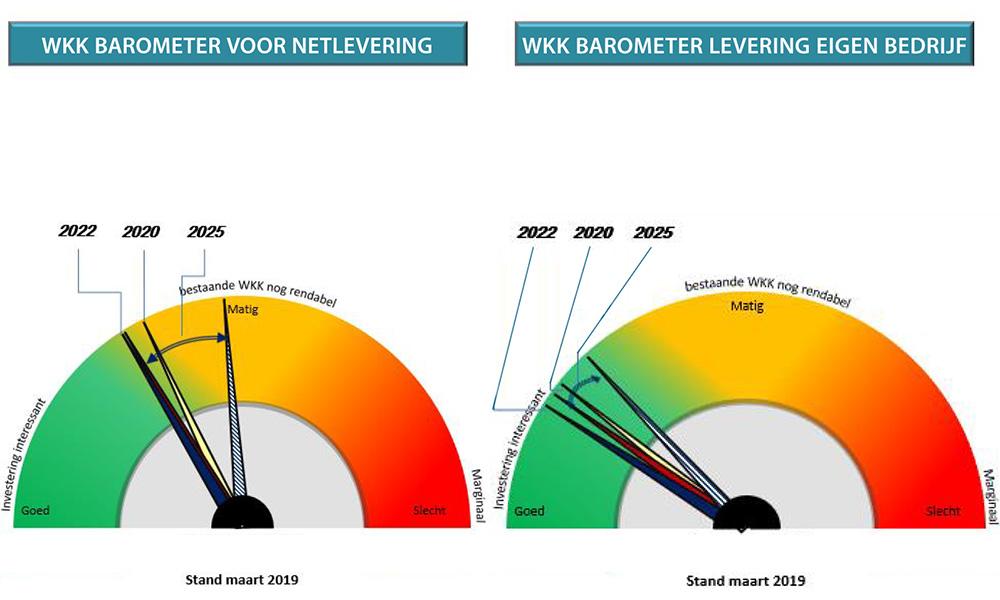 Barometers voor de WKK's