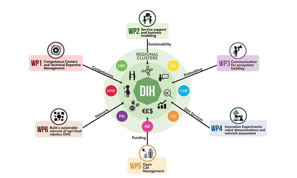 Digital Innovation Hubs voor Europese glastuinbouw